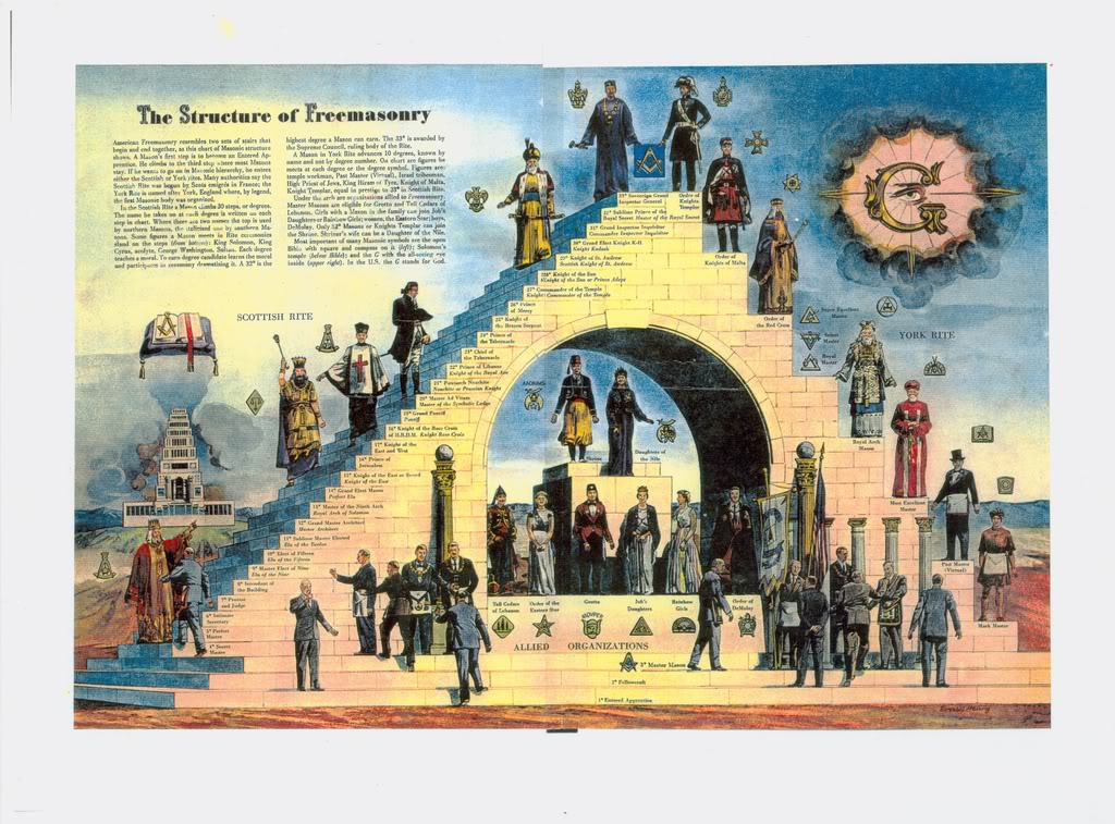 the history of freemasonry in united states Displaying masonic ritual and cultural artifacts stolen from lodges, such exhibitions aimed to ridicule and direct hatred towards freemasons and to heighten fears of a jewish-masonic conspiracy german wartime propaganda, particularly in the army, charged that the jews and masons had provoked world war ii and were responsible for the.