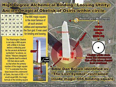 The outer height of the George Washington monument in DC is 555ft yet under the ground its known as his GW resurrection number of 111ft which equals unto 666 the micro chip mark under the skin (Revelation 13:16-18). Bear in mind it is believed that GW was the alpha and the omega after his death  which they believe was the fulfillment of Revelation 1:11