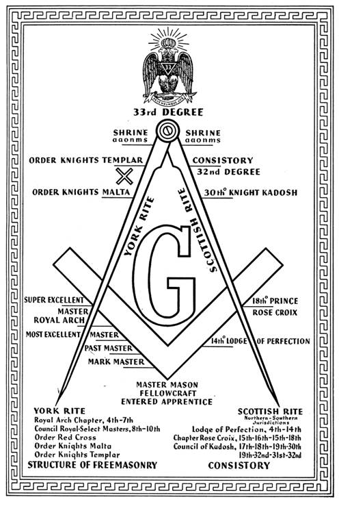 The G represents the term Yod the British and the American substitute the Jewish/Hebrew term Yod with the letter G like the French lodges substitute Yod with the dangerous term Die U